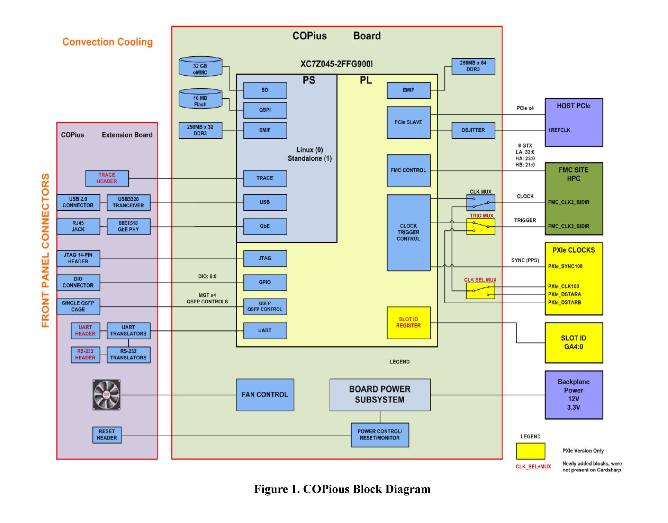 Copious Pxie Entegra Phy Block Diagram Receiver Download Datasheet