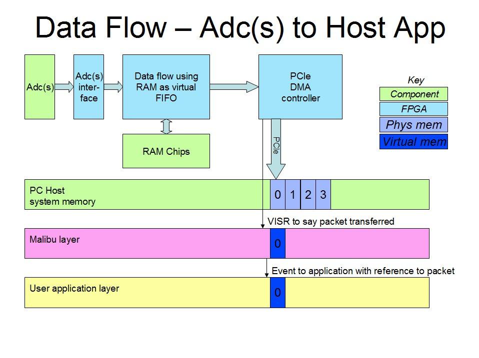 X3-DIO Data Acquisition module with Xilinx Spartan FPGA